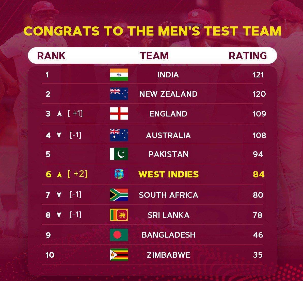 Men's Test Team rise in rankings.jpg