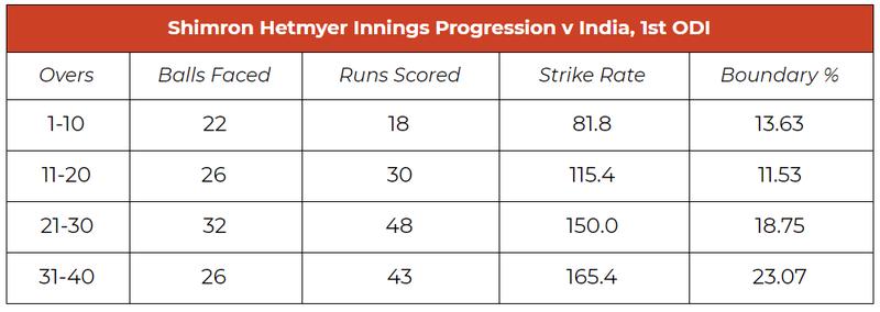 hetmyer innings progression.PNG