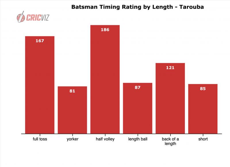 BLCA - Batsman Timing Rate.png