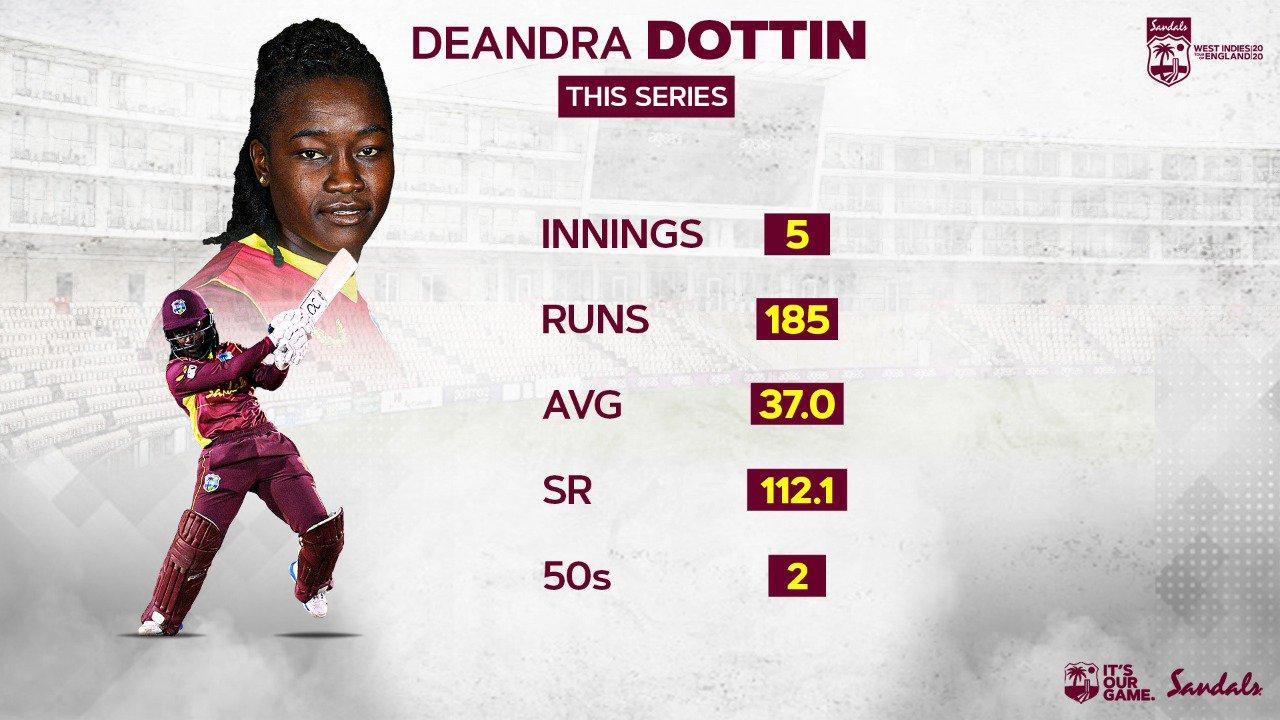 Deandra Dottin Series Stats.jpg
