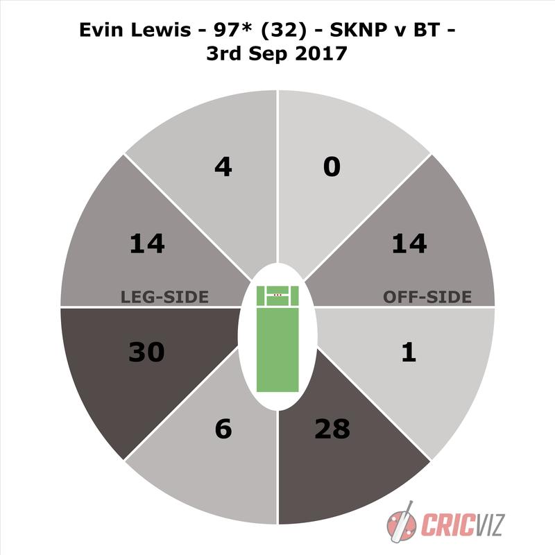 Lewis - SKNP v BT - WW.png