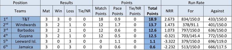 U15 R3 points table.jpg