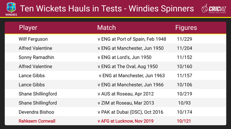Ten Wicket Hauls - WI Spinners.png