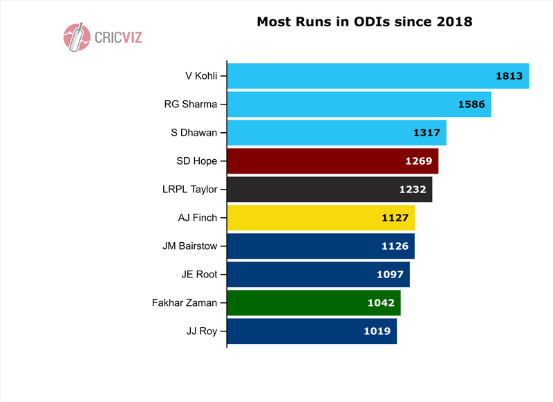Hope - Most ODI Runs since 2018 - 1.png